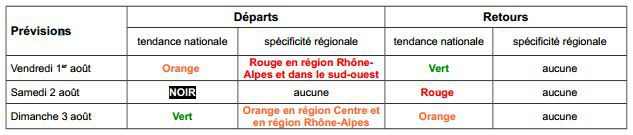Les prévisions de trafic pour le week-end du 1er au 3 août 2014. (BISON FUTE / FRANCETV INFO)