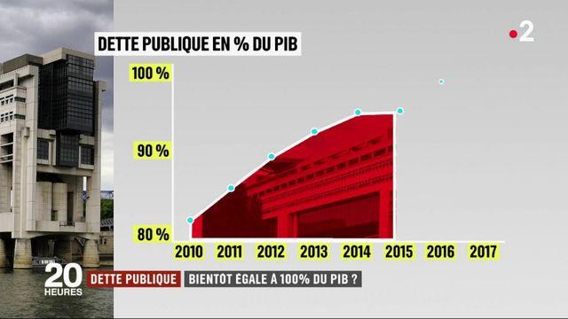 Dette publique : Sera-t-elle bientôt égale à 100% du PIB ?