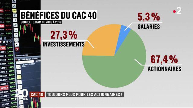 CAC 40 : toujours plus de dividendes pour les actionnaires
