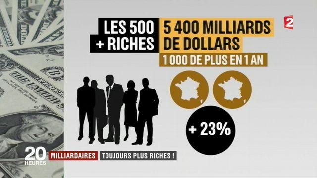 Milliardaires : des riches toujours plus riches