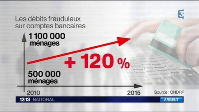Fraude à la carte bancaire : le nombre de victimes explose