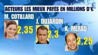 Salaires des acteurs : Marion Cotillard décroche le jackpot !  (Culturebox)