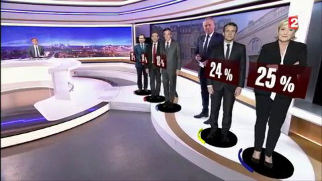 Présidentielle 2017 : Le Pen et Macron loin devant Fillon selon un sondage Ipsos pour France Télévisions