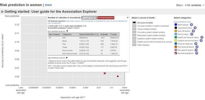 Le rapport entre le nombre de voitures au domicile et l'âge de la mort, chez les femmes britanniques âgées de 40 à 70 ans. (UBBLE.CO.UK )