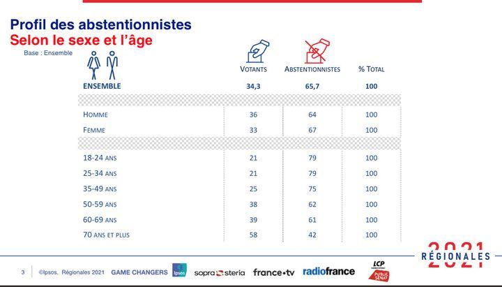 Le profil des abstentionnistes selon le sexe et l'âge. (IPSOS/SOPRA STERIA)
