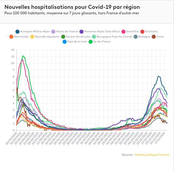 New hospitalizations for Covid-19 infections in France, by region (average over 7 rolling days per 100,000 inhabitants). & Nbsp;  (FRANCEINFO)