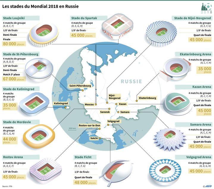 Les stades de la Coupe du monde 2018