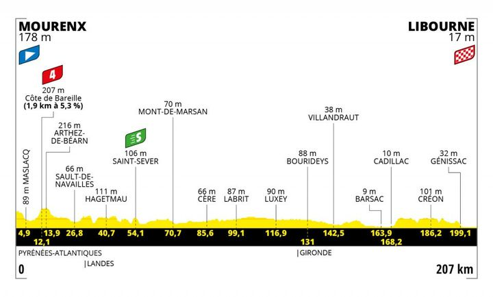 Le tracé de la 19e étape du Tour de France 2021 entre Mourenx et Libourne. (ASO)