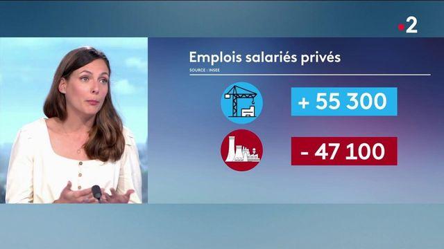 Le monde de l'emploi va-t-il un peu mieux ? C'est en tout cas ce que rapporte la journaliste Justine Weyl sur le plateau du 13 heures.