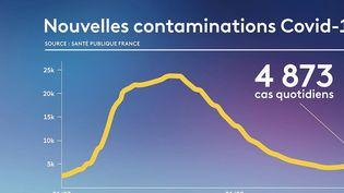 Épidémies : les Français se relâchent sur les gestes barrières, les contaminations augmentent (FRANCE 2)