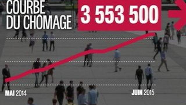 Les chiffres du chômage n'enregistrent toujours pas de baisse