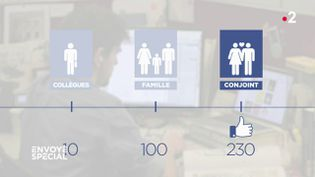 Envoyé spécial. Facebook : avec 230 likes, l'algorithme vous connaît mieux que votre conjoint (FRANCE 2 / FRANCETV INFO)