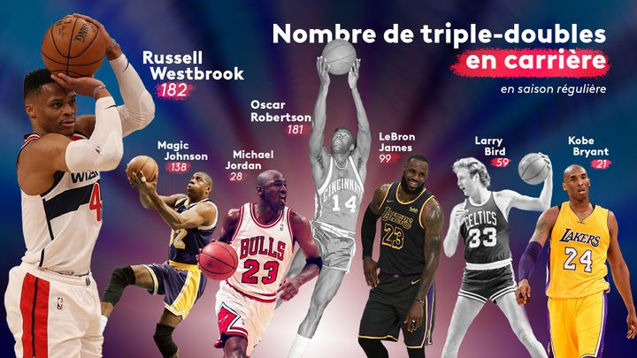 Russell Westbrooka dépassé Oscar Robertsonpour devenir le joueur ayant réussi le plus de triple-doubles en carrière en saison régulière NBA. (FLORIAN PARISOT / FRANCEINFO: SPORT)