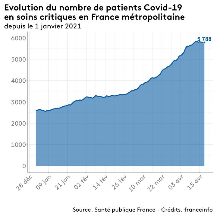 Nombre de patients Covid-19 en soins critiques en France métropolitaine, au 18 avril 2021. (FRANCEINFO)