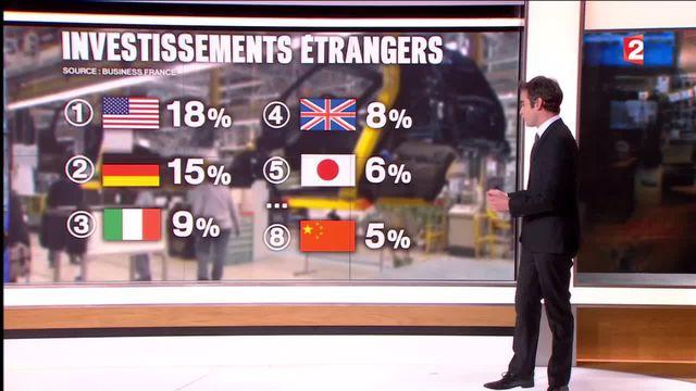 Economie : la France reste un pays attractif