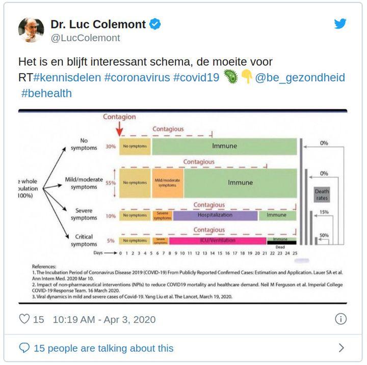 Capture d'écran d'un tweet partageant un schéma censé expliquer l'évolution du Covid-19, le 3 avril 2020. (TWITTER)