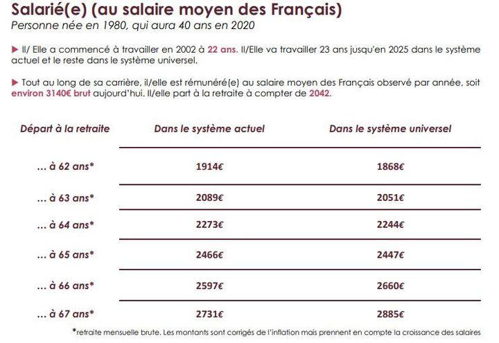 Comparaison entre la pension versée dans le système actuel et dans le futur système de retraite d'un salarié né en 1980, ayant commencé à 22 ans et gagnant 3140 euros bruts par mois. (INFO RETRAITE)