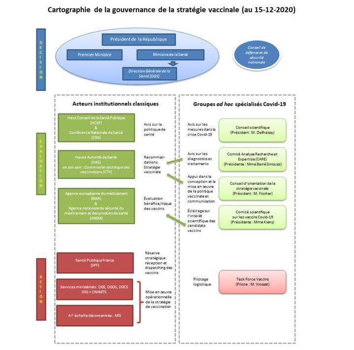 Cartographie de la gouvernance de la stratégie vaccinale au 15 décembre 2020 (Assemblée Nationale - Rapport sur la stratégie vaccinale contre la Covid-19)