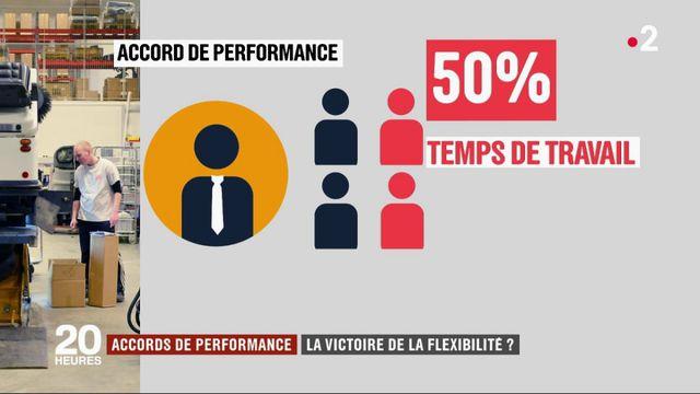 Entreprises : 142 accords de performance signés