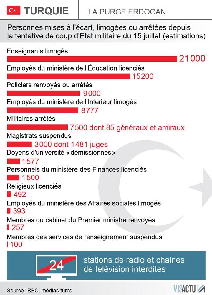 (Estimation des personnes concernées par la purge en Turquie © Visactu)