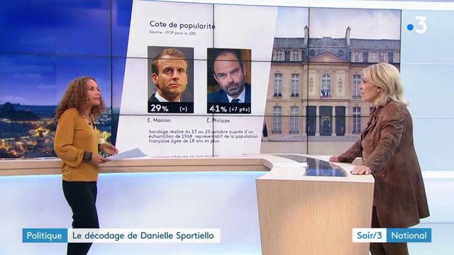 Edouard Philippe beaucoup plus populaire qu'Emmanuel Macron