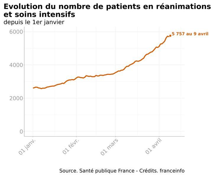 Au total,5 757 patients Covid-19 étaient pris en charge dans des services de réanimationle 9 avril 2021. (SANTE PUBLIQUE FRANCE / FRANCEINFO)