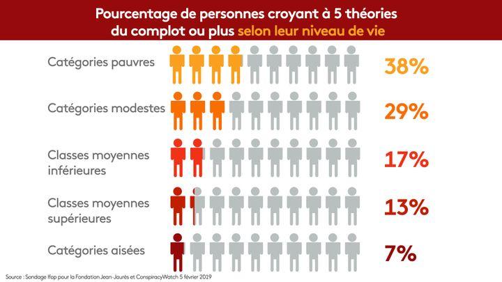 La proportion de personnes sensibles aux théories du complot dépend entre autres du niveau de vie. (NOEMIE BONNIN / RADIO FRANCE)