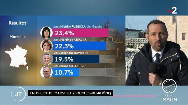 Municipales à Marseille : trois listes se tiennent dans un mouchoir de poche
