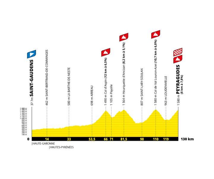 Le profil de la 17e étape du Tour de France 2022, entre Saint-Gaudens et Peyragudes. (Amaury Sport Organisation)