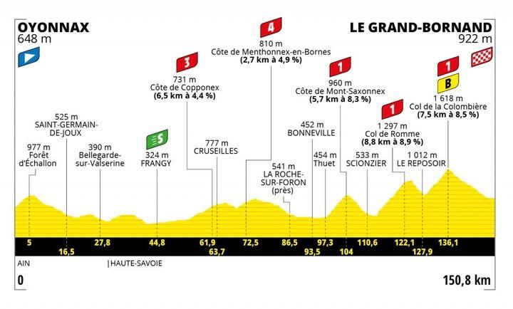 Le profil de la 8e étape du Tour de France 2021 entre Oyonnax et Le Grand-Bornand. (ASO)