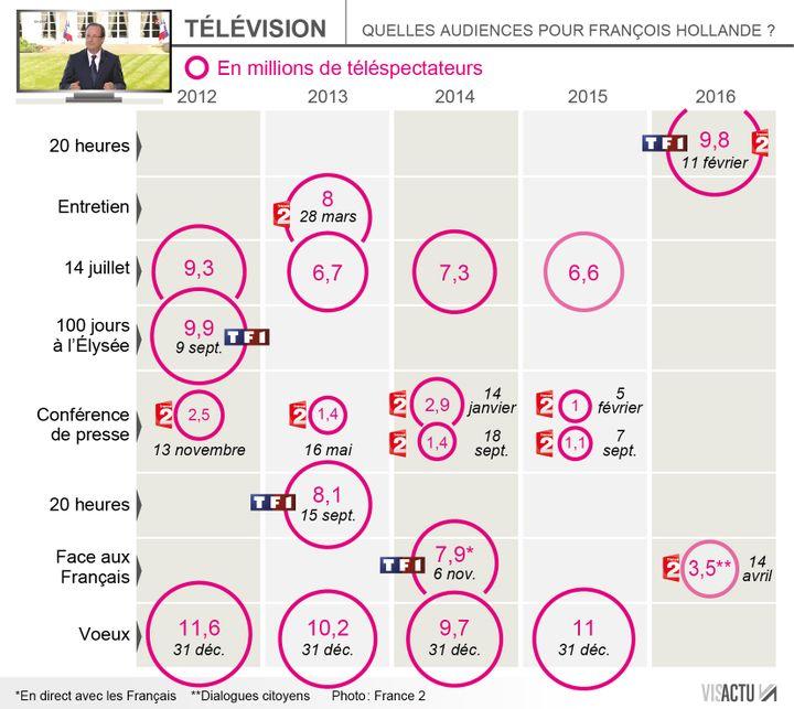 (Faible score pour François Hollande sur France 2 jeudi soir © Visactu)