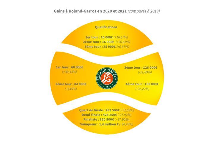 Gains à Roland-Garros en 2020 et 2021 (comparés à 2019) (Hortense Leblanc)