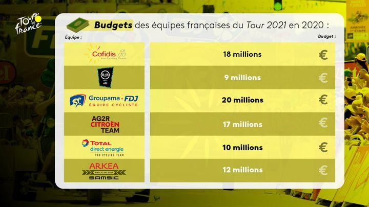 Les budgets des équipes françaises en 2020. (Florian Parisot)