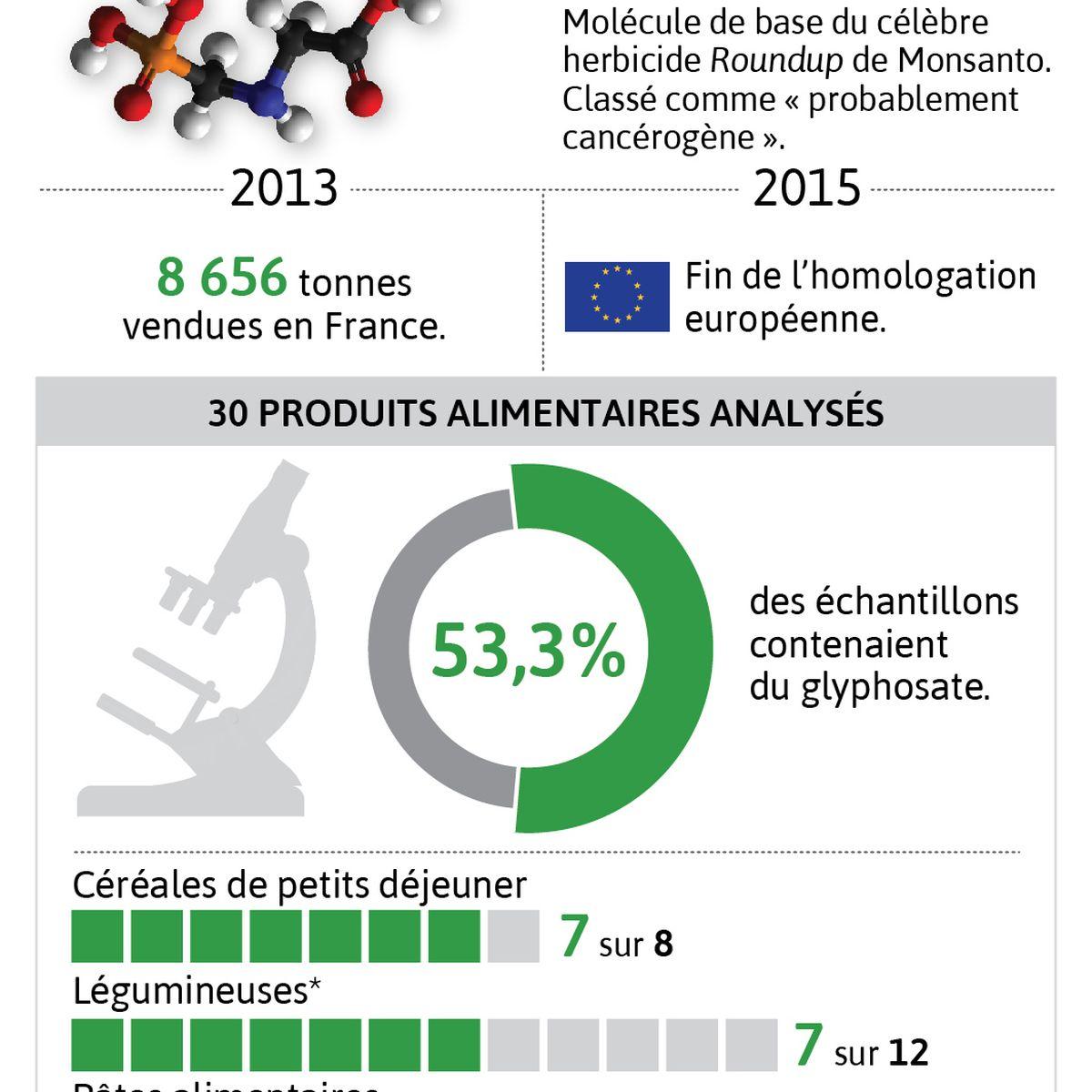 Glyphosate Des Traces De L Herbicide Trouvées Dans Des Produits De Consommation Courante