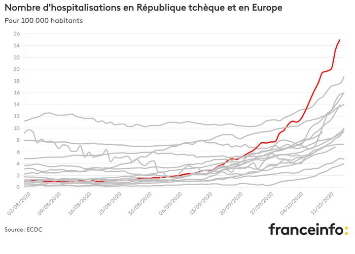 Number of hospitalizations in the Czech Republic and in Europe (FRANCEINFO)