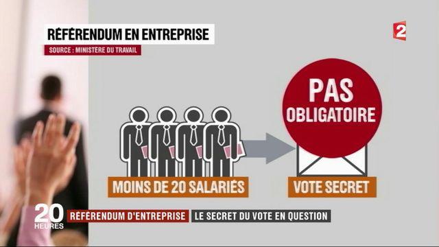 Referendum d'entreprise : le secret du vote en question