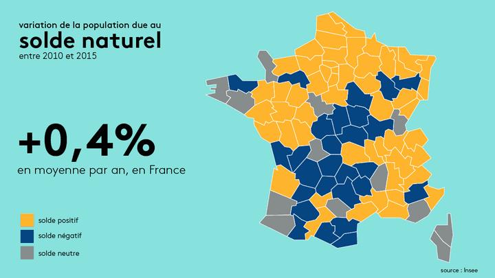 Selon l'Insee, la population française était de66190280 habitants au 1er janvier 2015.Le solde naturel [le rapport entre les naissances et les décès] induit une hausse de 0,4% de la population. (RADIO FRANCE)