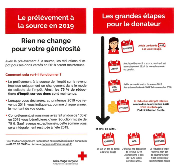 Un appel envoyé parla Croix-Rougeà ses donateurs, en septembre 2018. (CROIX-ROUGE)
