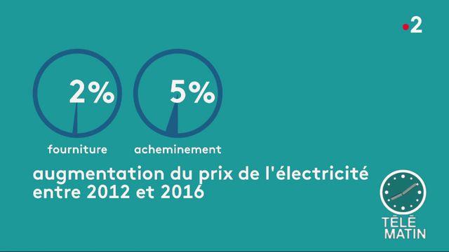 La facture d'électricité de plus en plus salée, la faute aux taxes