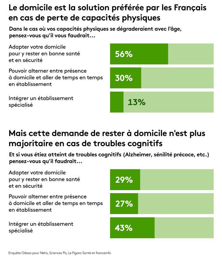 Enquête Odoxa pour Nehs, Sciences Po, Le Figaro Santé et franceinfo. (STEPHANIE BERLU / RADIO FRANCE)