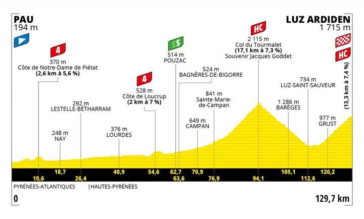 Le profil de la 18e étape du Tour de France entre Pau et Luz Ardiden, jeudi 15 juillet 2021. (ASO)