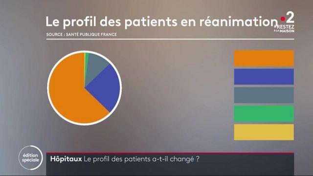 Hôpitaux : le profil des patients a-t-il changé depuis le début de l'épidémie ?