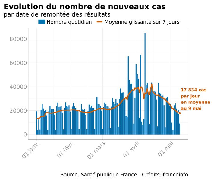 Evolution du nombre de cas de contaminations au Covid-19 depuis le 1er janvier 2021. (FRANCEINFO)