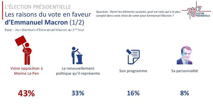Les raisons du vote en faveur de Marine Le Pen, selon un sondage Ipsos/Sopra Steria.  ((IPSOS/SOPRA STERIA))
