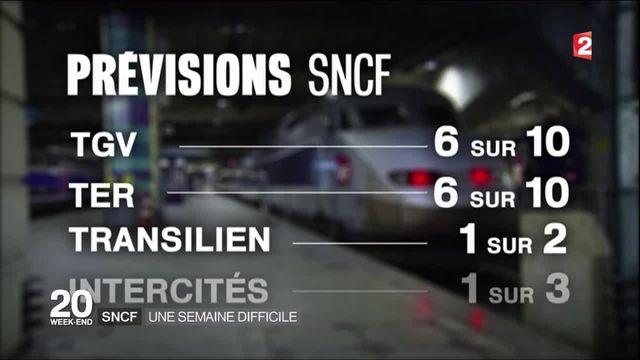 SCNF : de fortes perturbations à prévoir cette semaine en Ile-de-France