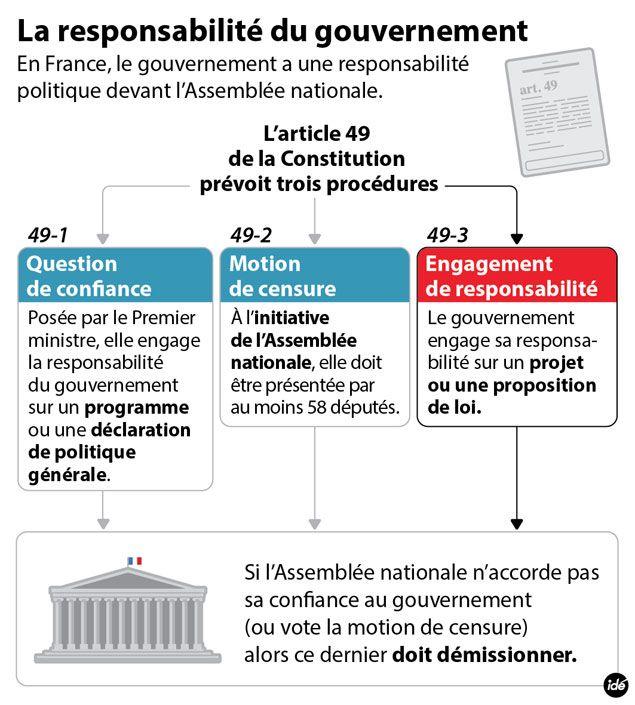 (La responsabilité du gouvernement devant l'Assemblée nationale © IDE)