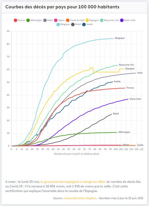Courbes des décès dûs au Covid-19 par pays pour 100 000 habitants. (FRANCEINFO)