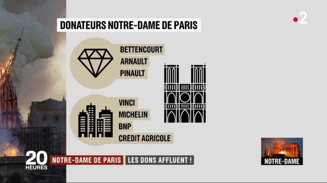 Incendie de Notre-Dame de Paris : les dons affluent pour la rénovation