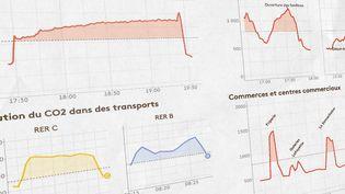 Graphiques de mesures du CO2 dans différents lieux publics, réalisées en août et septembre 2021. (FRANCEINFO)