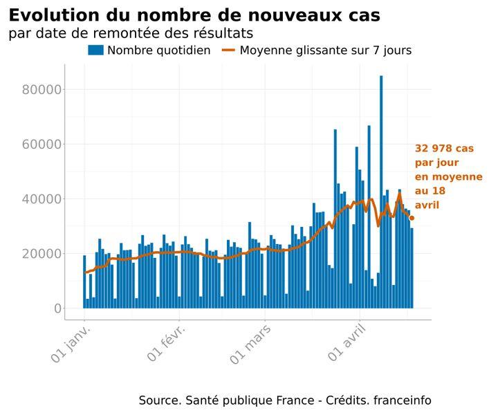 L'évolution du nombre de nouveaux cas en France, au 18 avril 2021. (FRANCEINFO)